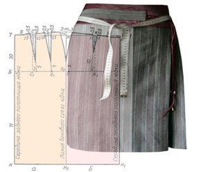 Мастер-класс по изготовлению выкроек женской одежды